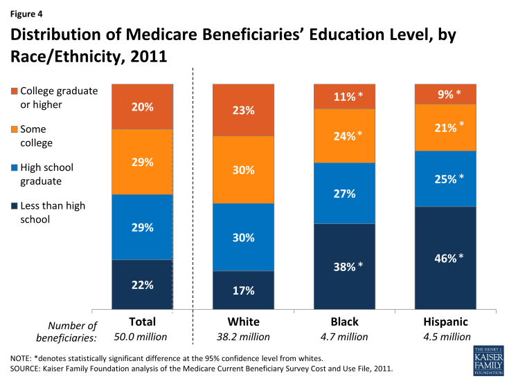 Figure 4: Distribution of Medicare Beneficiaries' Education Level, by Race/Ethnicity, 2011