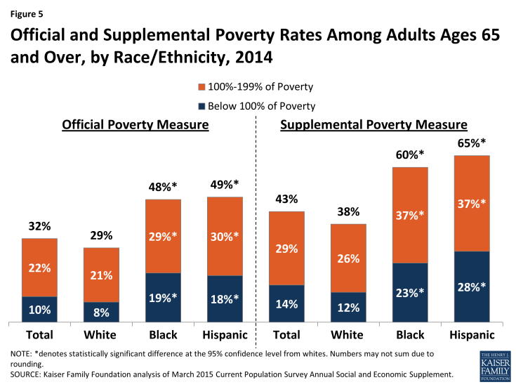 Figure 5: Official and Supplemental Poverty Rates Among Adults Ages 65 and Over, by Race/Ethnicity, 2014