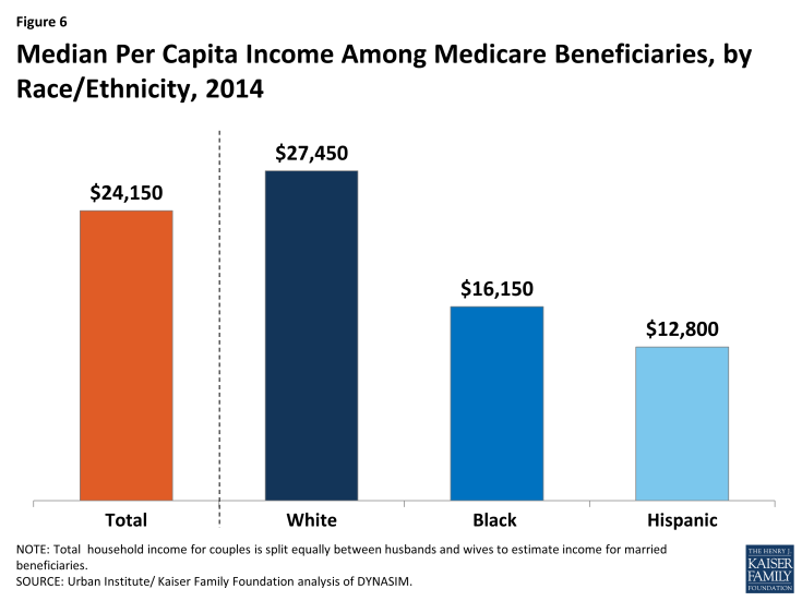Figure 6: Median Per Capita Income Among Medicare Beneficiaries, by Race/Ethnicity, 2014