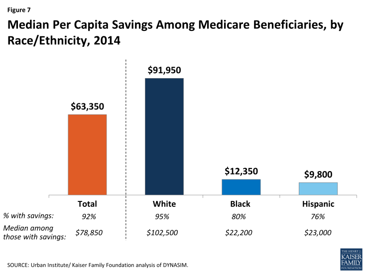 Figure 7: Median Per Capita Savings Among Medicare Beneficiaries, by Race/Ethnicity, 2014