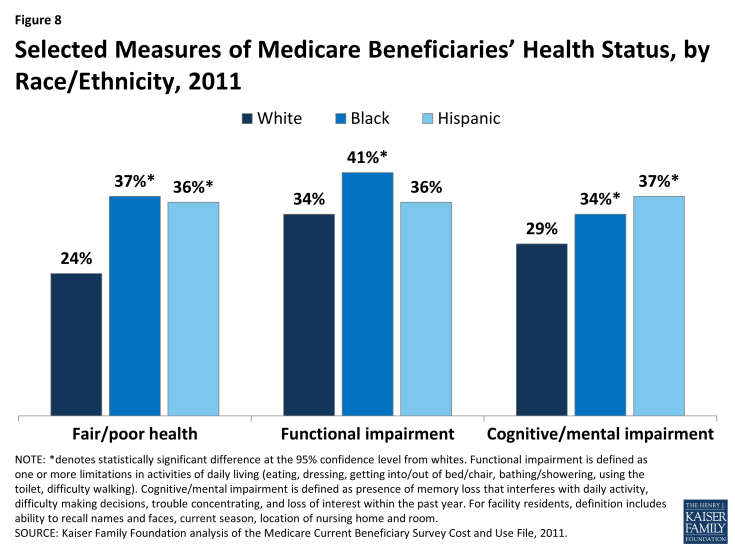 Figure 8: Selected Measures of Medicare Beneficiaries' Health Status, by Race/Ethnicity, 2011
