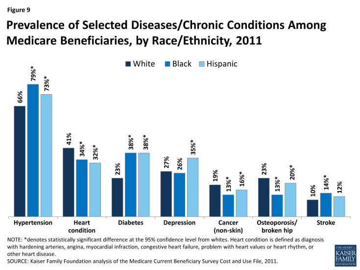 Figure 9: Prevalence of Selected Diseases/Chronic Conditions Among Medicare Beneficiaries, by Race/Ethnicity, 2011