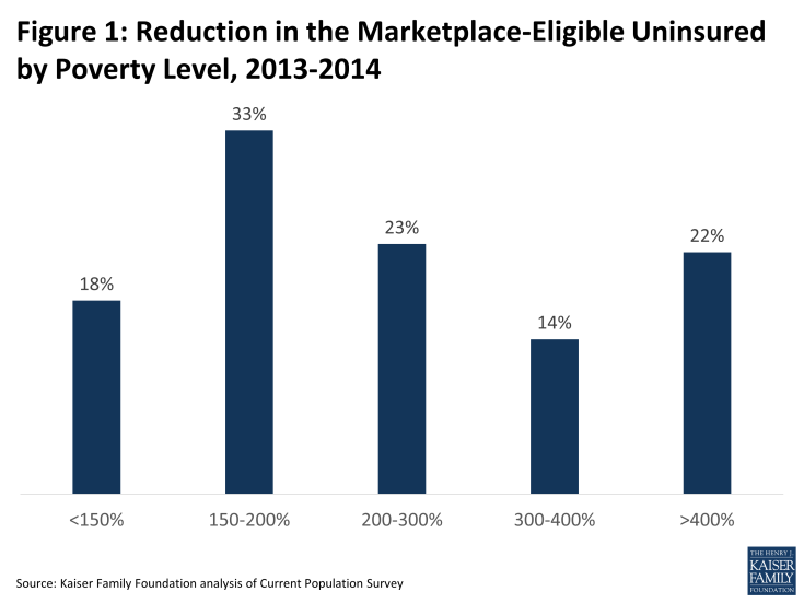 Figure 1: Reduction in the Marketplace-Eligible Uninsured by Poverty Level, 2013-2014