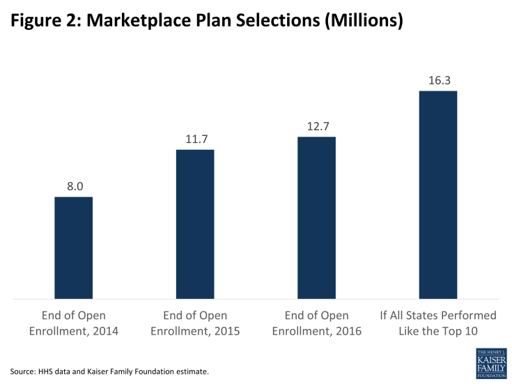 Figure 2: Marketplace Plan Selections (Millions)