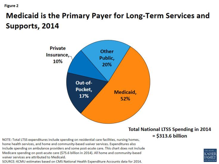 Figure 2: Medicaid is the Primary Payer for Long-Term Services and Supports, 2014