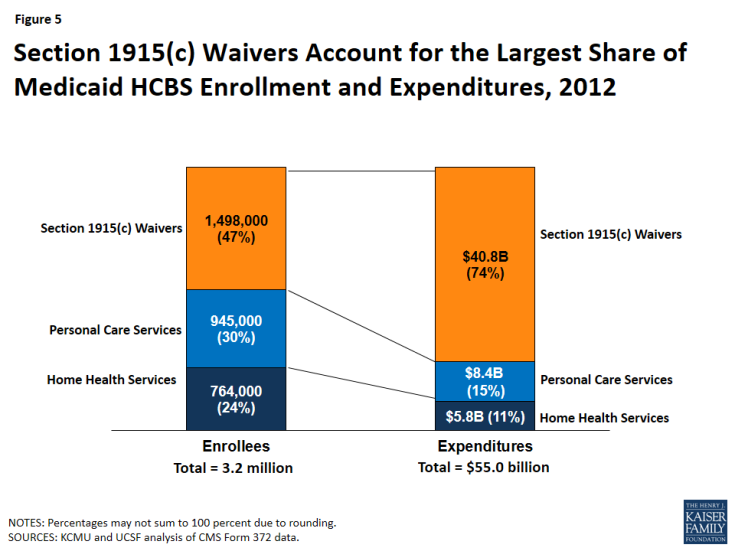Figure 5: Section 1915(c) Waivers Account for the Largest Share of Medicaid HCBS Enrollment and Expenditures, 2012