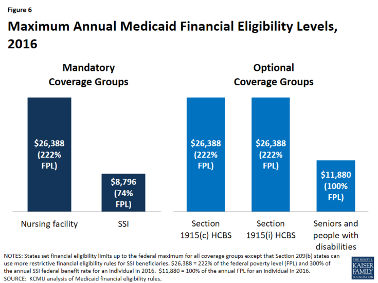 Figure 6: Maximum Annual Medicaid Financial Eligibility Levels, 2016