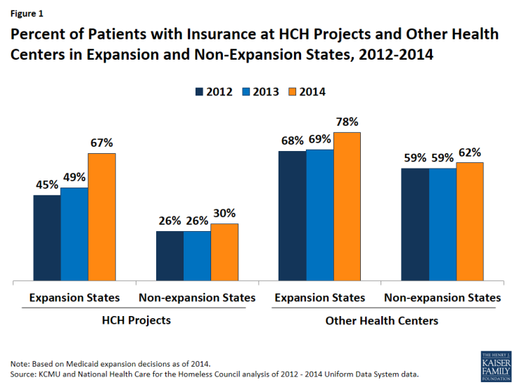 Figure 1: Percent of Patients with Insurance at HCH Projects and Other Health Centers in Expansion and Non-Expansion States, 2012-2014