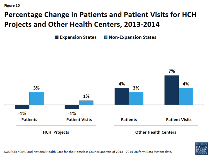 Figure 10: Percentage Change in Patients and Patient Visits for HCH Projects and Other Health Centers, 2013-2014