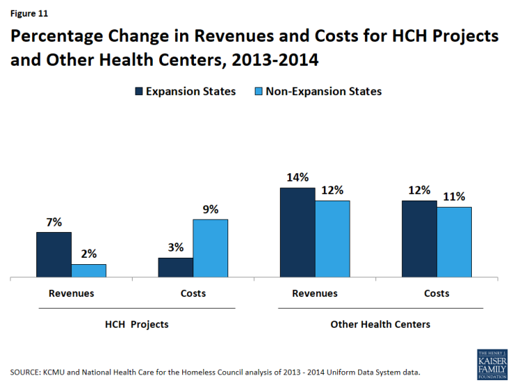 Figure 11: Percentage Change in Revenues and Costs for HCH Projects and Other Health Centers, 2013-2014