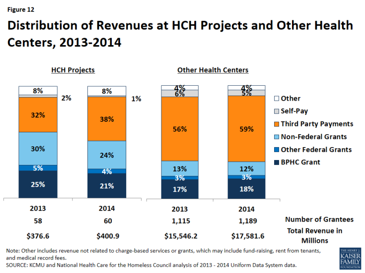 Figure 12: Distribution of Revenues at HCH Projects and Other Health Centers, 2013-2014