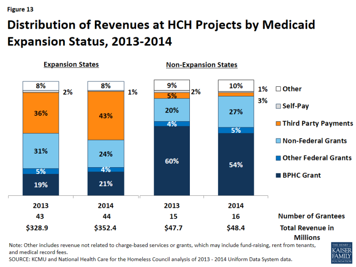 Figure 13: Distribution of Revenues at HCH Projects by Medicaid Expansion Status, 2013-2014