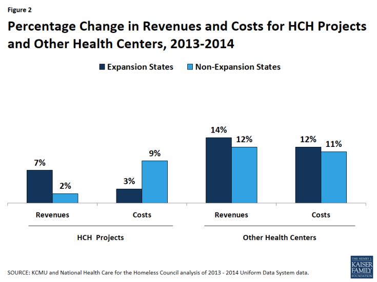 Figure 2: Percentage Change in Revenues and Costs for HCH Projects and Other Health Centers, 2013-2014