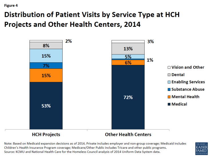 Figure 4: Distribution of Patient Visits by Service Type at HCH Projects and Other Health Centers, 2014