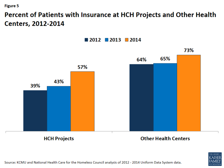 Figure 5: Percent of Patients with Insurance at HCH Projects and Other Health Centers, 2012-2014