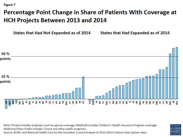 Figure 7: Percentage Point Change in Share of Patients With Coverage at HCH Projects Between 2013 and 2014