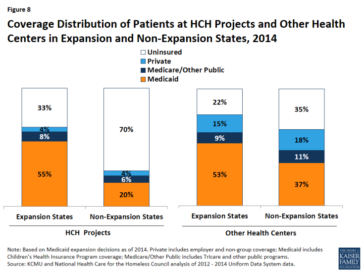 Figure 8: Coverage Distribution of Patients at HCH Projects and Other Health Centers in Expansion and Non-Expansion States, 2014