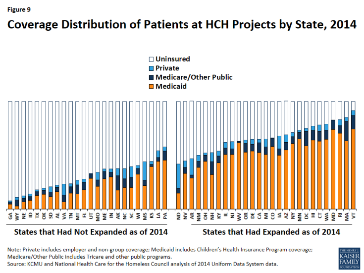 Figure 9: Coverage Distribution of Patients at HCH Projects by State, 2014