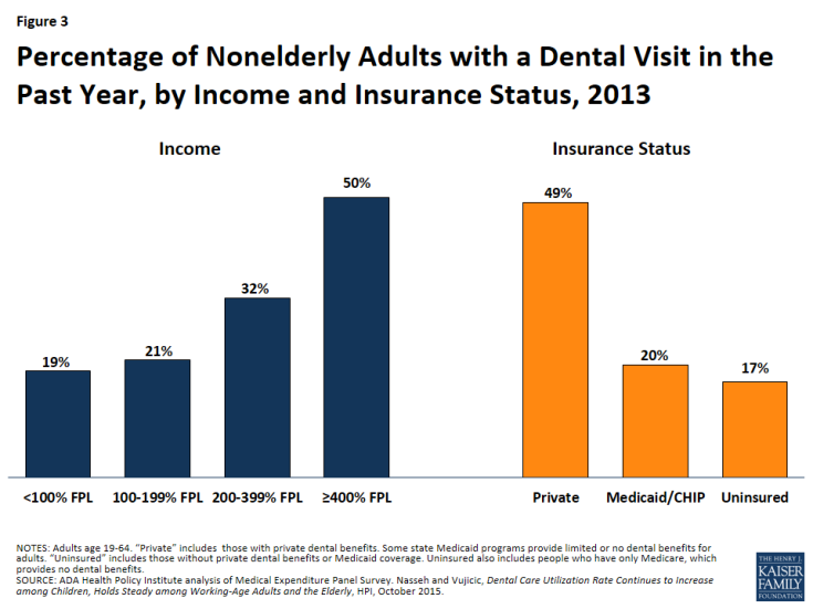 Figure 3: Percentage of Nonelderly Adults with a Dental Visit in the Past Year, by Income and Insurance Status, 2013