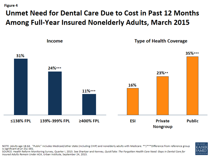 Figure 4: Unmet Need for Dental Care Due to Cost in Past 12 Months Among Full-Year Insured Nonelderly Adults, March 2015