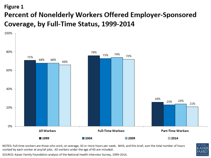Figure 1: Trends in Employer-Sponsored Insurance Offer and Coverage Rates, 1999-2014
