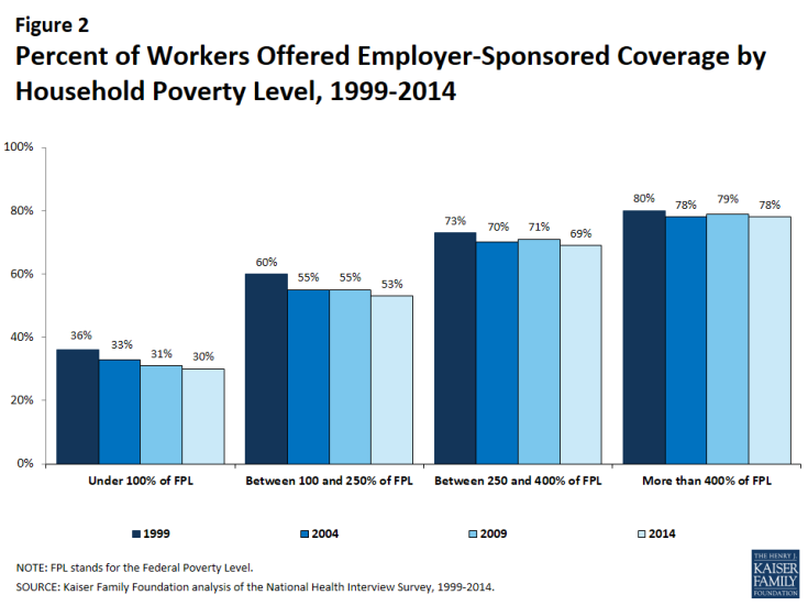 Figure 2: Percent of Workers Offered Employer-Sponsored Coverage by Household Poverty Level, 1999-2014