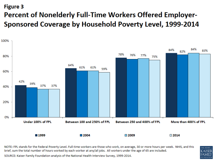 Figure 3: Percent of Nonelderly Full-Time Workers Offered Employer-Sponsored Coverage by Household Poverty Level, 1999-2014