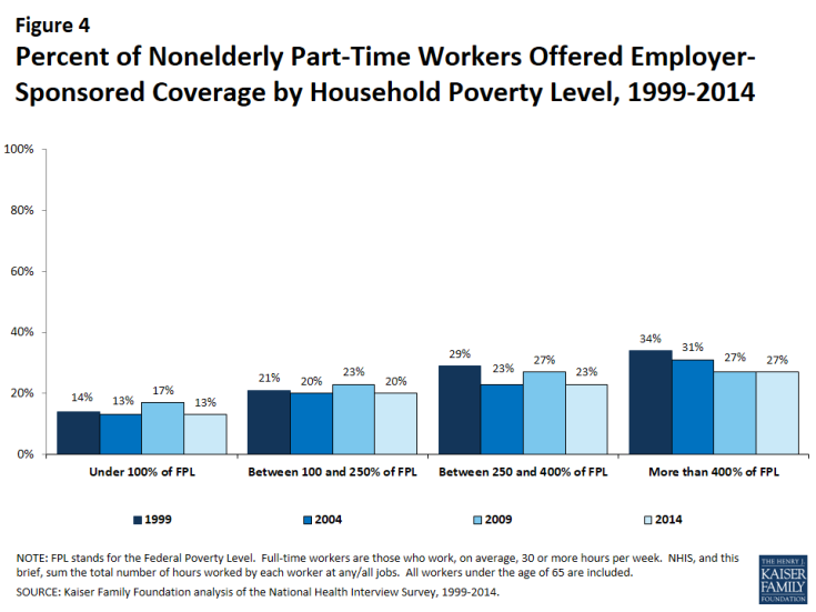 Figure 4: Percent of Nonelderly Part-Time Workers Offered Employer-Sponsored Coverage by Household Poverty Level, 1999-2014