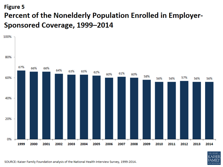 Figure 5: Percent of the Nonelderly Population Enrolled in Employer-Sponsored Coverage, 1999–2014