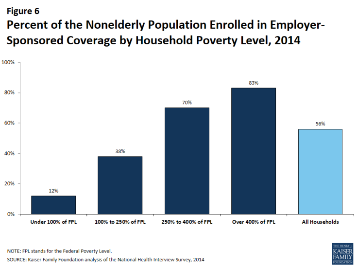 Figure 6: Percent of the Nonelderly Population Enrolled in Employer-Sponsored Coverage by Household Poverty Level, 2014