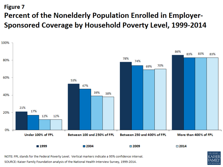 Figure 7: Percent of the Nonelderly Population Enrolled in Employer-Sponsored Coverage by Household Poverty Level, 1999-2014