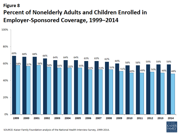 Figure 8: Percent of Nonelderly Adults and Children Enrolled in Employer-Sponsored Coverage, 1999–2014