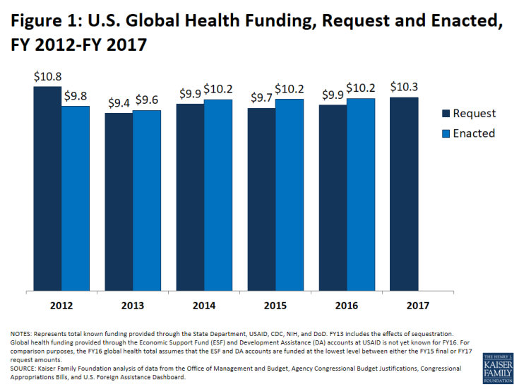 Figure 1: U.S. Global Health Funding, Request and Enacted, FY 2012-FY 2017