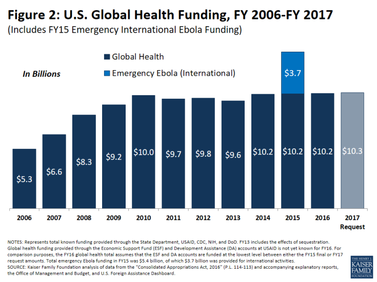 Figure 2: U.S. Global Health Funding, FY 2006-FY 2017
