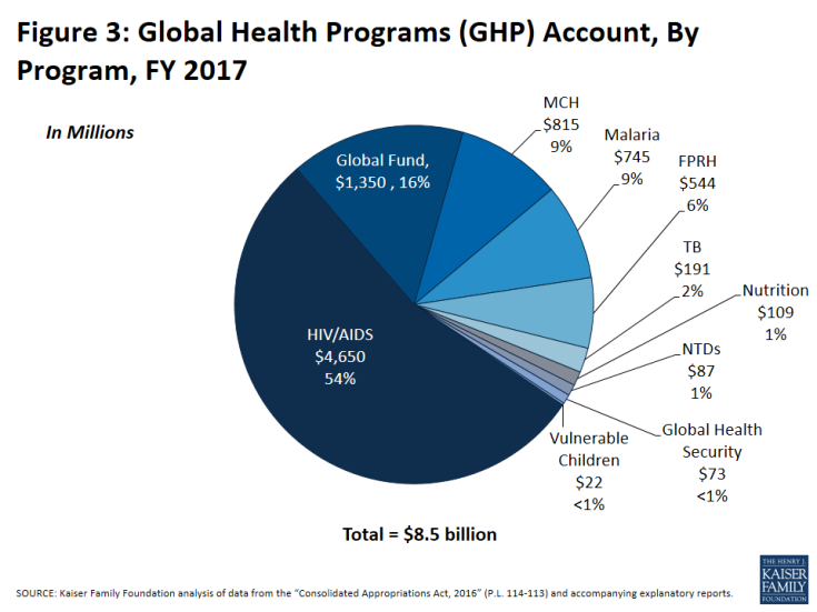Figure 3: Global Health Programs (GHP) Account, By Program, FY 2017