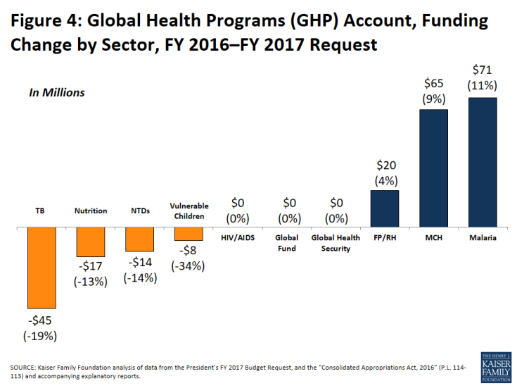 Figure 4: Global Health Programs (GHP) Account, Funding Change by Sector, FY 2016–FY 2017 Request