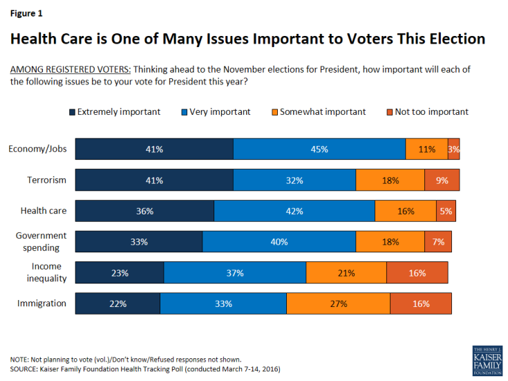 Figure 1: Health Care is One of Many Issues Important to Voters This Election