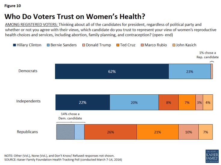 Figure 10: Who Do Voters Trust on Women's Health?