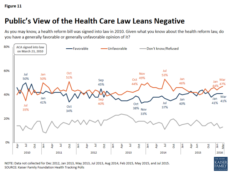 Figure 11: Public's View of the Health Care Law Leans Negative