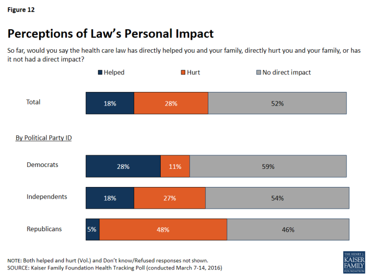 Figure 12: Perceptions of Law's Personal Impact