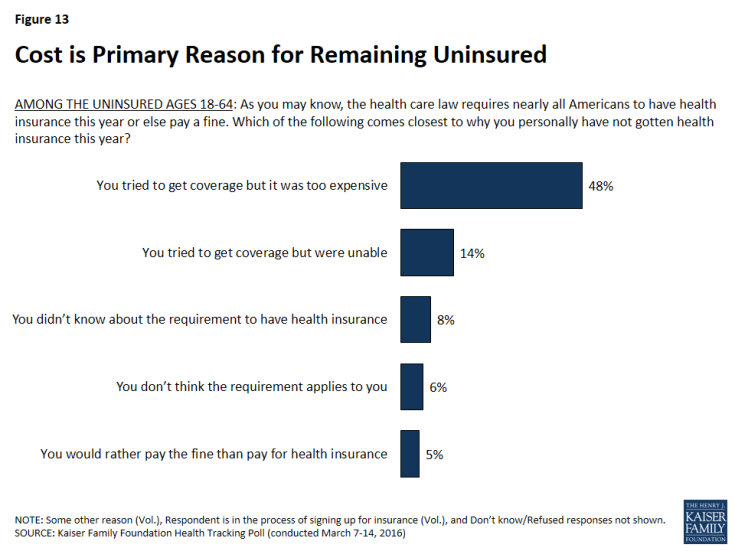 Figure 13: Cost is Primary Reason for Remaining Uninsured