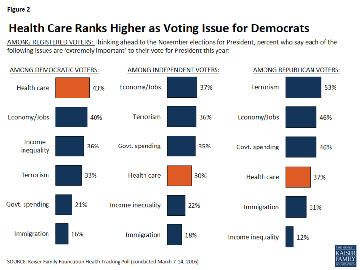 Figure 2: Health Care Ranks Higher as Voting Issue for Democrats