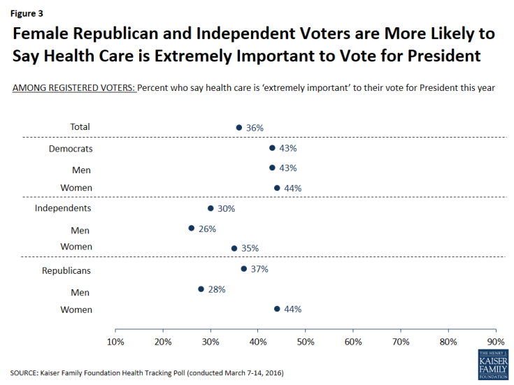 Figure 3: Female Republican and Independent Voters are More Likely to Say Health Care is Extremely Important to Vote for President