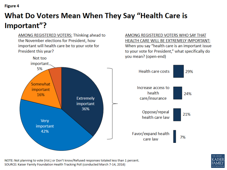 """Figure 4: What Do Voters Mean When They Say """"Health Care is Important""""?"""