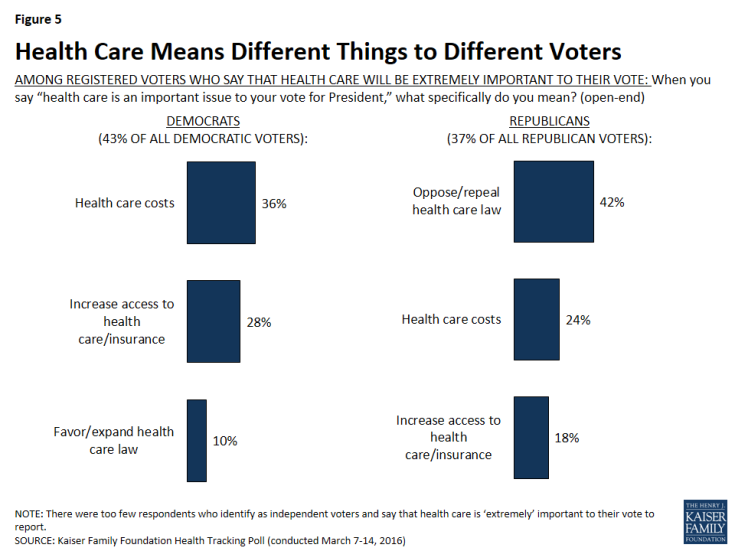 Figure 5: Health Care Means Different Things to Different Voters