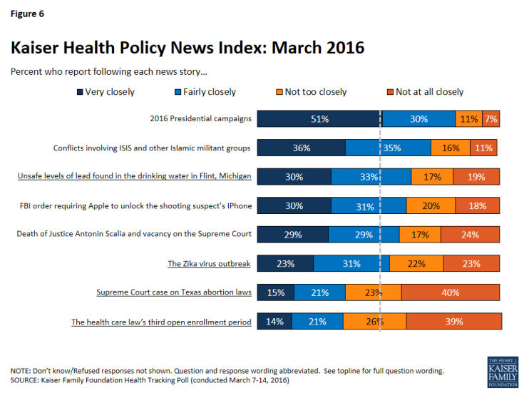 Figure 6: Kaiser Health Policy News Index: March 2016