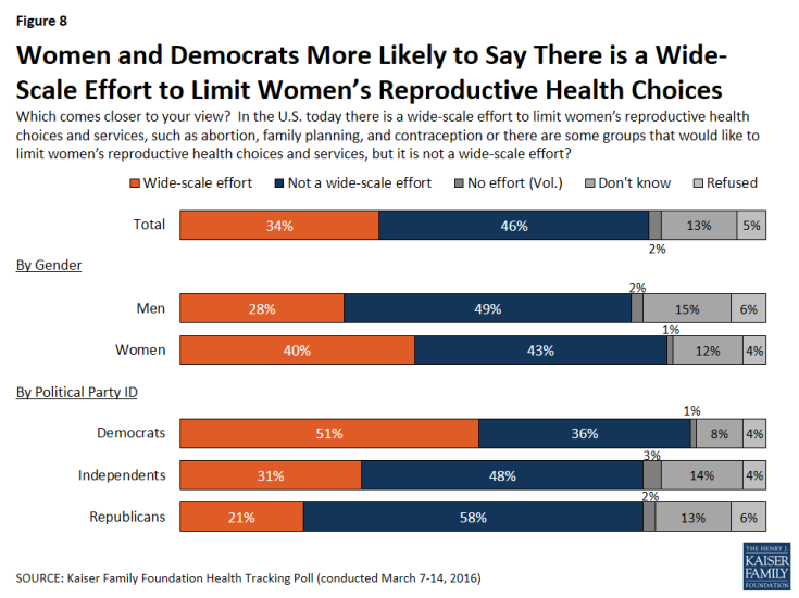 Figure 8: Women and Democrats More Likely to Say There is a Wide-Scale Effort to Limit Women's Reproductive Health Choices
