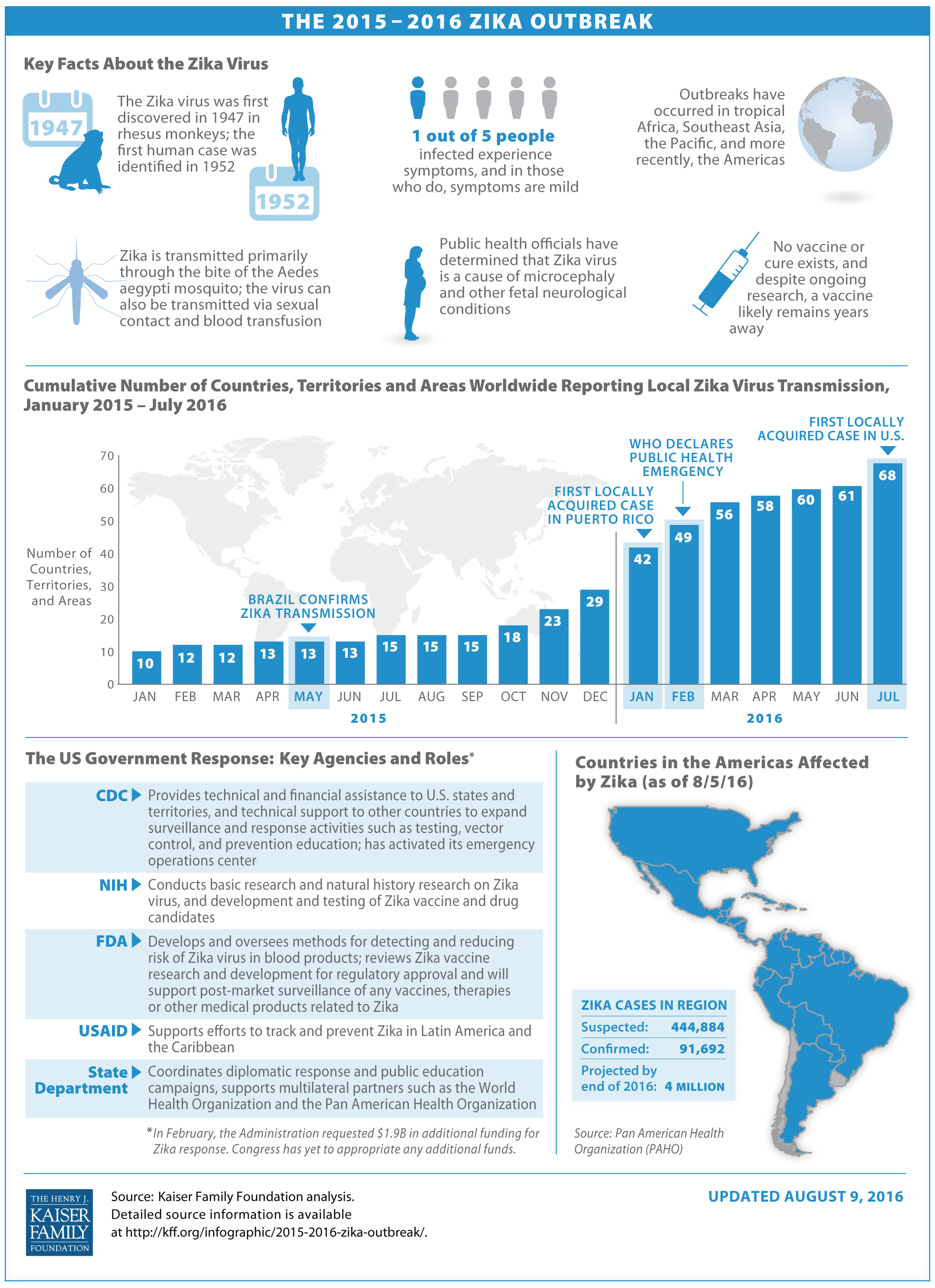 The 2015-2016 Zika Outbreak Infographic Updated August 11 2016