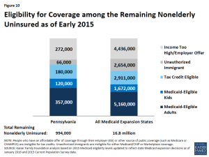 Figure 10: Eligibility for Coverage among the Remaining Nonelderly Uninsured as of Early 2015