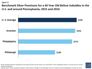 Figure 11: Benchmark Silver Premiums for a 40 Year Old Before Subsidies in the U.S. and around Pennsylvania, 2015 and 2016